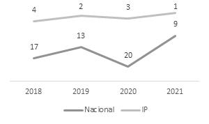 Posicionamento do IPVC no ranking global